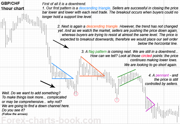 Forex line chart patterns